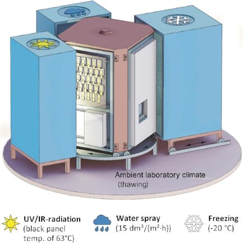 SINTEF Byggforsk sin klimasimulator med fire klimasoner/-eksponeringar. Prøvestykker er montert til midtseksjonen som roterer med klokka slik at prøvestykka blir utsett for kvar klimasone i ein time.