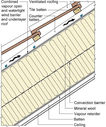 Vi anbefaler bruk av konveksjonssperre plassert slik vist i figuren for skrå tretak når isolasjonstykkelsen overskrider 200 mm