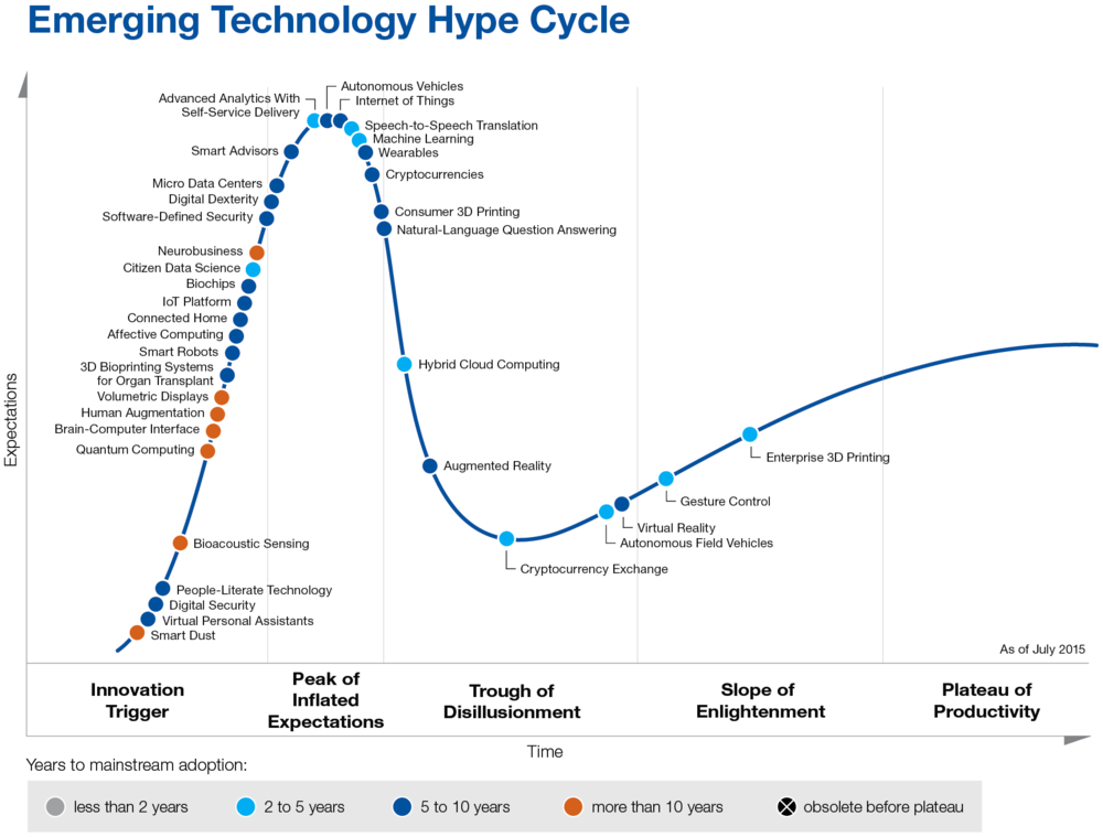 Source: Gartner's Hype Cycle for Emerging Technologies, 2015