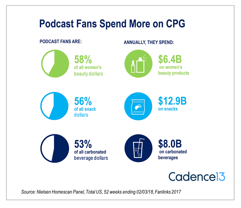 Podcast fans are big spenders.  -