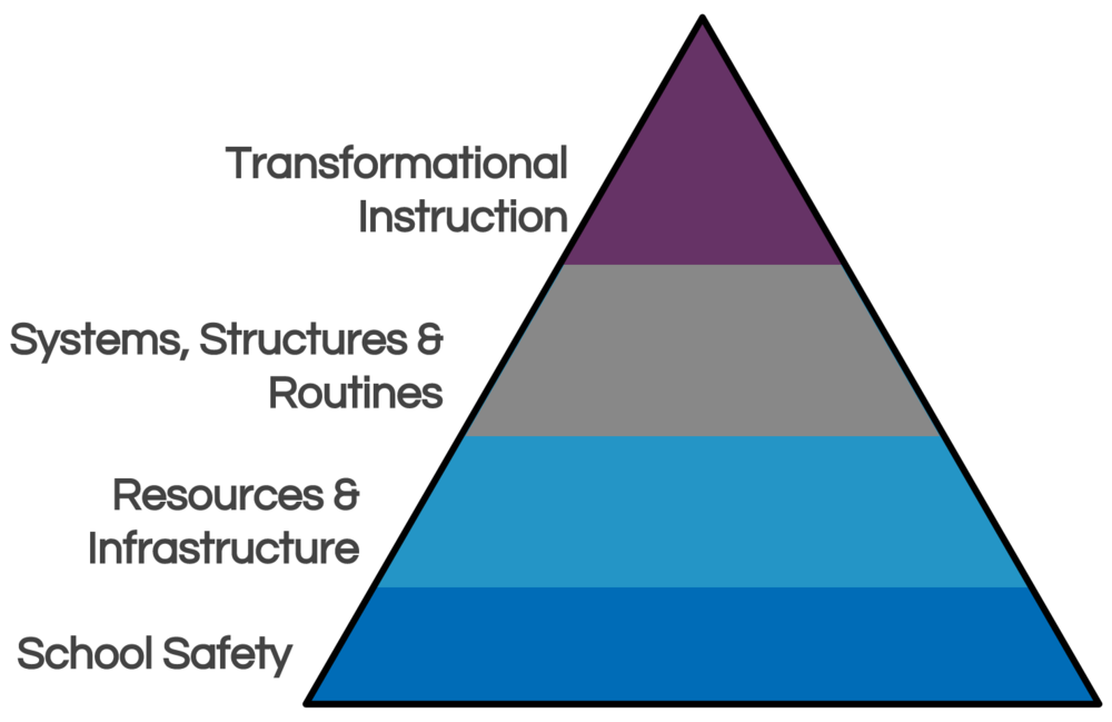 School Maslovian Hierarchy of Needs