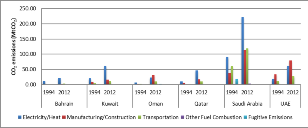 Figure 1: CO2 emissions by sector in the Arab Gulf States. Source: Authors own with data from    World Resources Institute