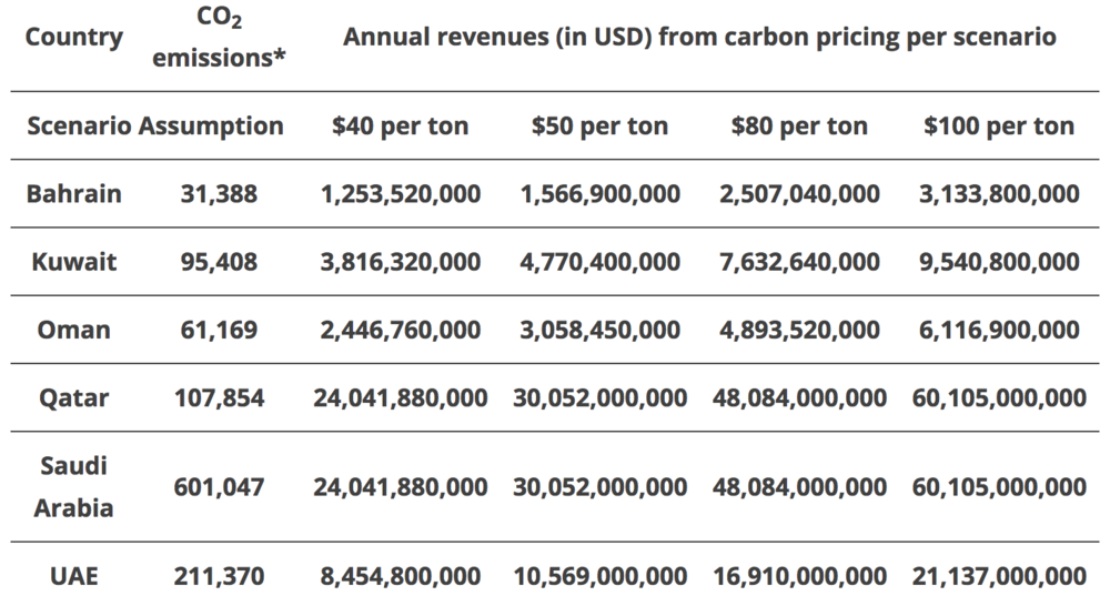 Table 1: Estimated annual revenues from carbon under four carbon pricing scenarios in the GCC. Authors calculations. * These are the total carbon dioxide emissions stemming from the burning of fossil fuels and the manufacture of cement in 2014, in thousands of metric tons. They include carbon dioxide produced during consumption of solid, liquid, and gas fuels and gas flaring the source for this data is the World Development Indicators from the World Bank.