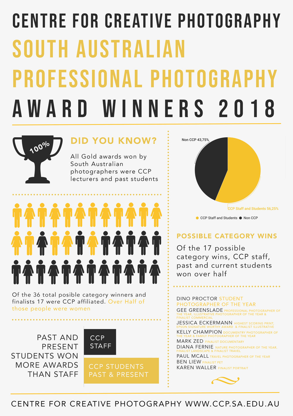 infographic-ccp-adelaide-SANTTAS-awards-SAPPA-AIPP-australina-institute-of-professional-photography