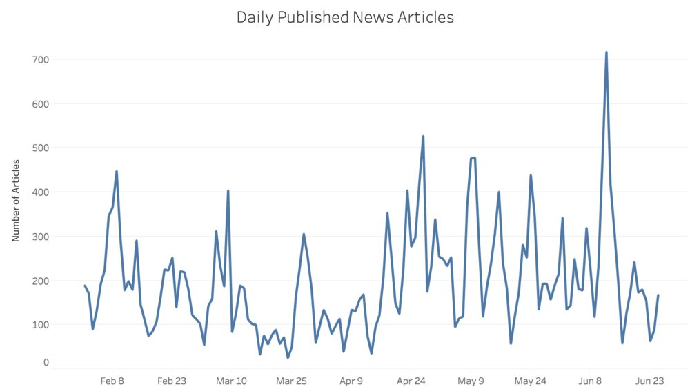 Figure 3. Daily Published News Articles (2018.02.01 - 2018.06.25)