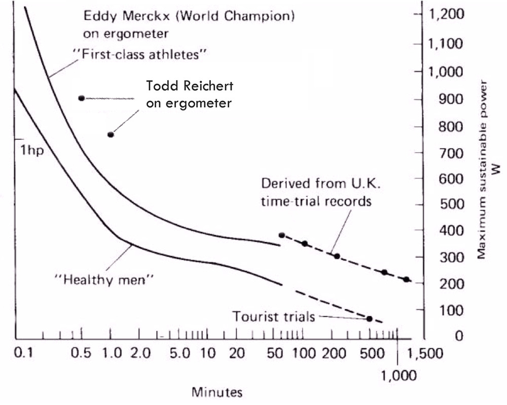 "Maximum human power output (NASA 1964). The ""First-class athletes"" curve is slightly out of date, and these days many athletes include our pilot Todd Reichert can exceed the curve."