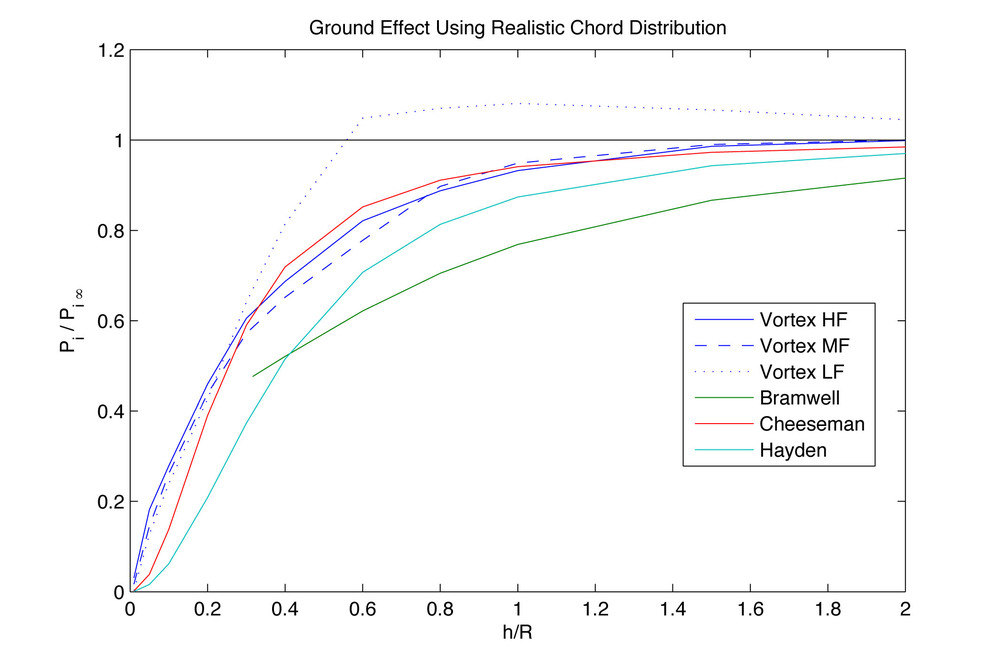 "The fraction of the induced power in ground effect to the induced power in free hover is plotted. ""Vortex HF, MF and LF"" represent high, medium and low grid resolution in the calculations."