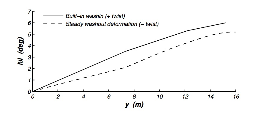 Magnitude of the built-in washin on the Snowbird, designed to roughly cancel out the steady twist deformation under normal flight loads.