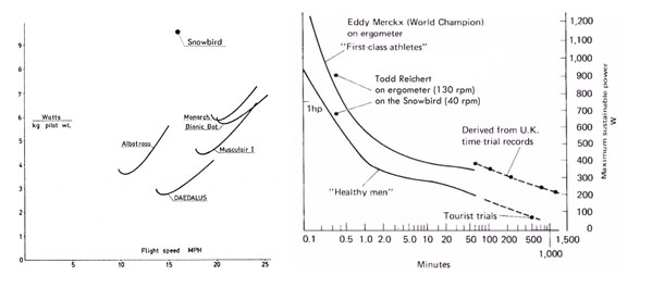 Required power of various human-powered aircraft, and available power from the human engine. The pilot was specifically trained for short sprints, which explains why his 20-second ergometer score is above that of the World Champion cyclist, trained for endurance events.