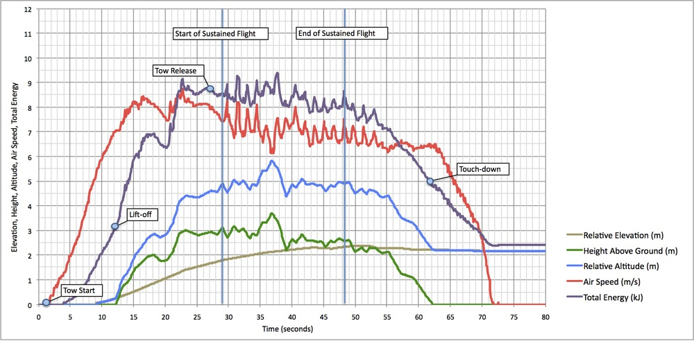 Analysis of record flight on August 2nd, 2010, with speed data recorded from the onboard GPS, surveyed elevation data, and altitude data pulled from side-view flight video.
