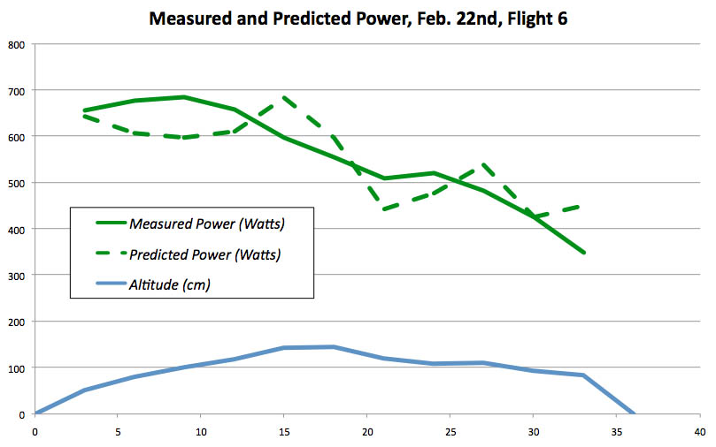 Measured and predicted power from the last flight on February 22nd.