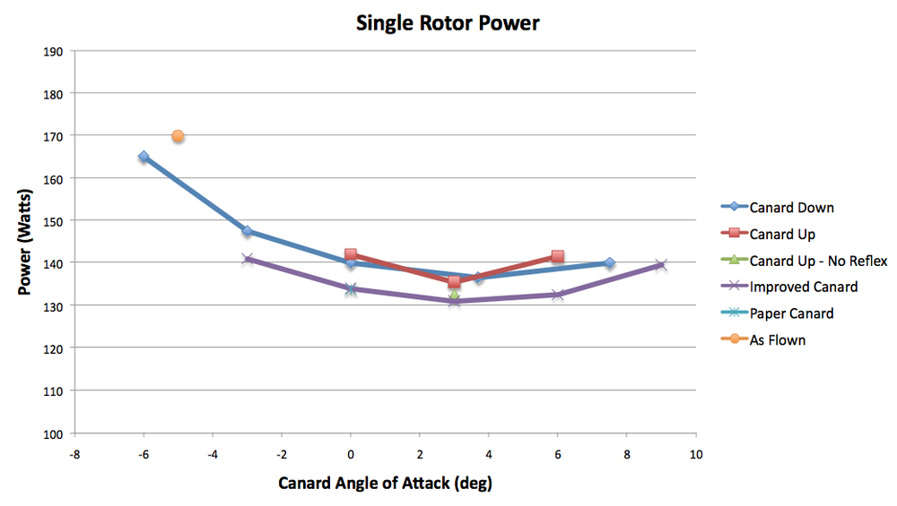Plot of Rotor Power Improvements Including Canards