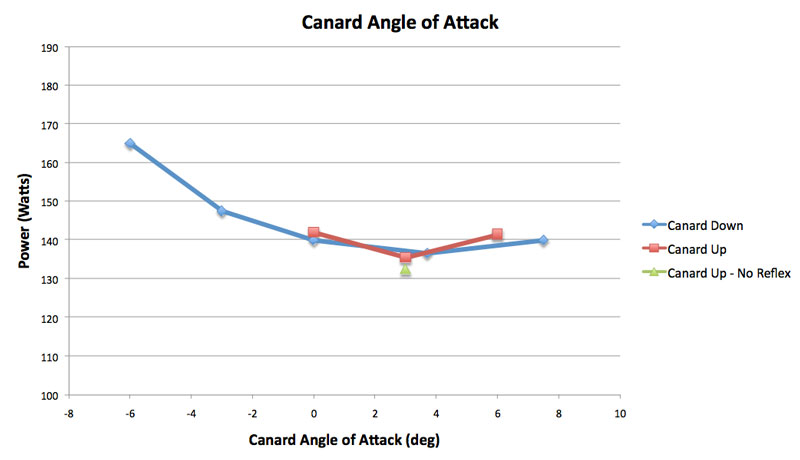 Plot of rotor absorbed power versus canard setting angle.