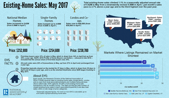 national home sales may 2017