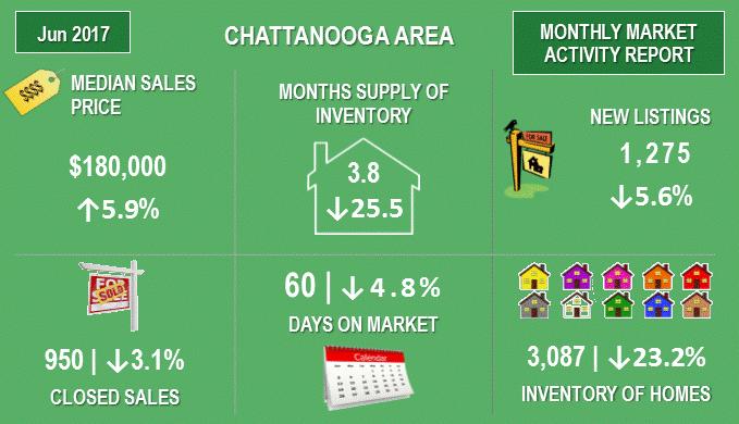chattanoogamarketactivityjune2017