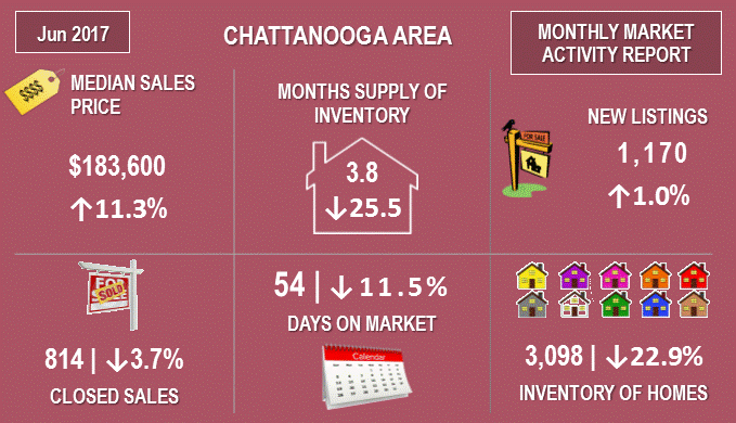 chattanooga montly activity - June2017.png