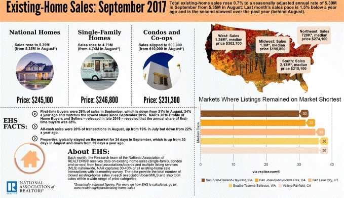 national home sales september 2017.jpg