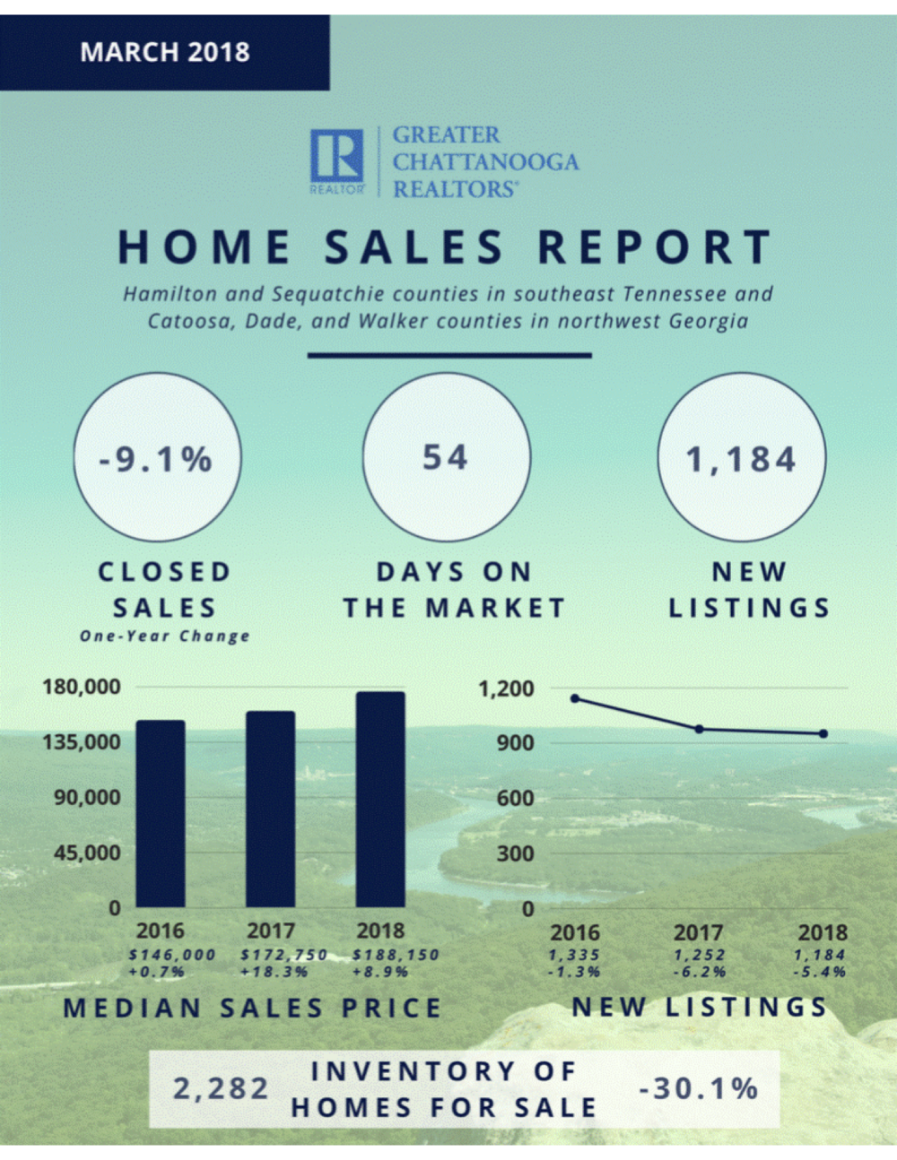 March 2018 home sales report.png