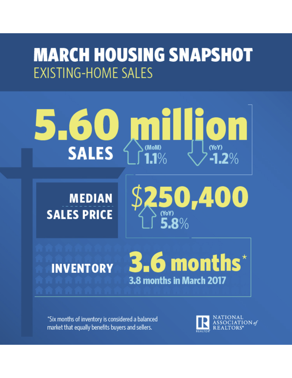 March 2018 Existing home sales.png