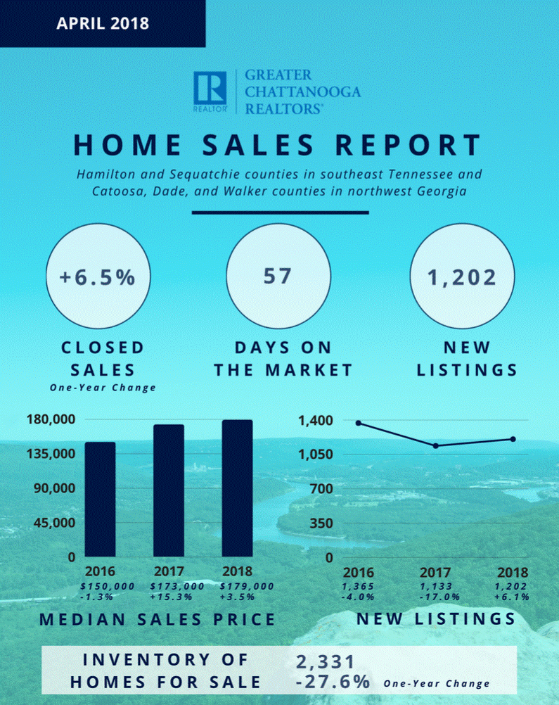 chattanooga sales report april 2018.png