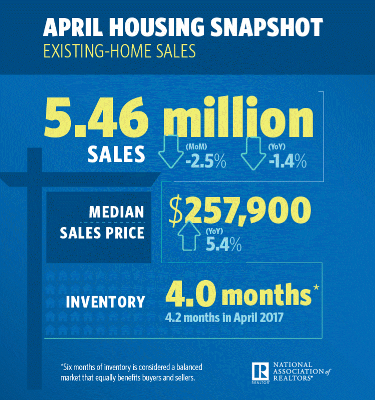 US home sales april 2018.png