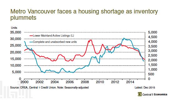 Vancouver housing shortage graph