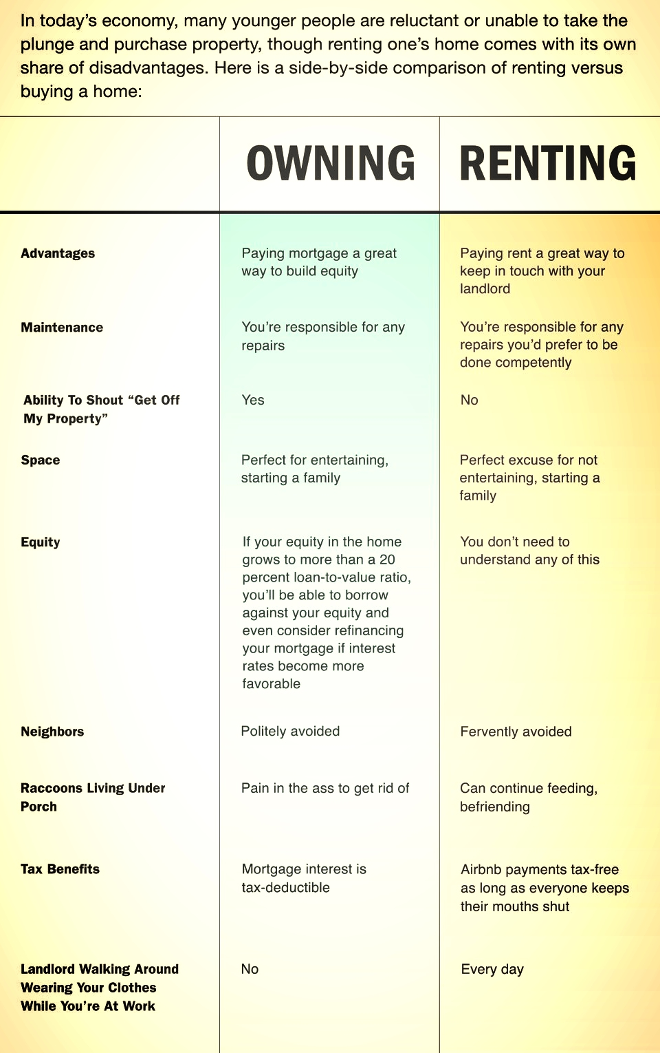 Buying Vs Renting info graphic