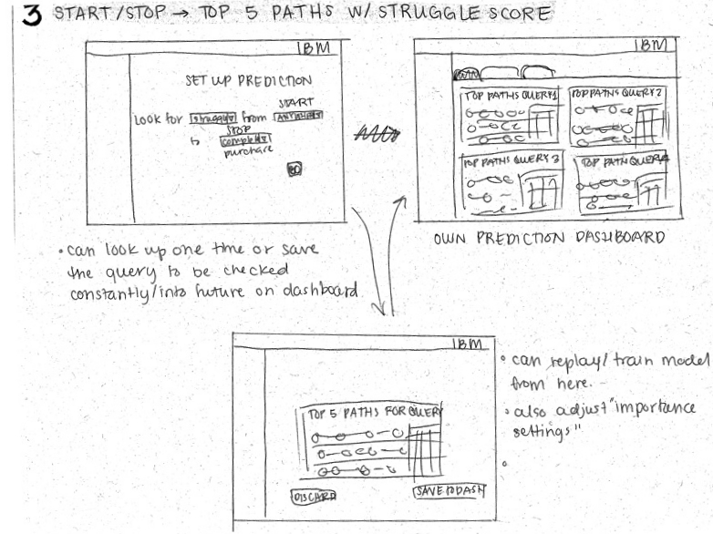 "An early concept for a ""struggle dashboard"". Predictive analytics would be used to recognize customer patterns of struggle and aggregate them to a dashboard."