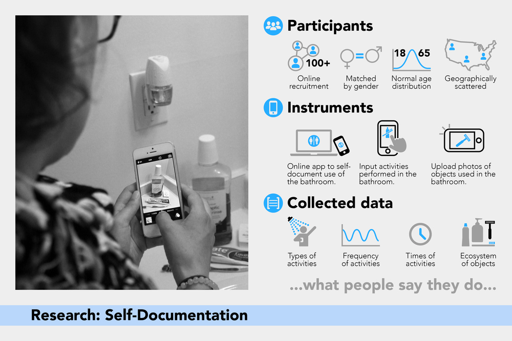 Eco-3: Self-Documentation