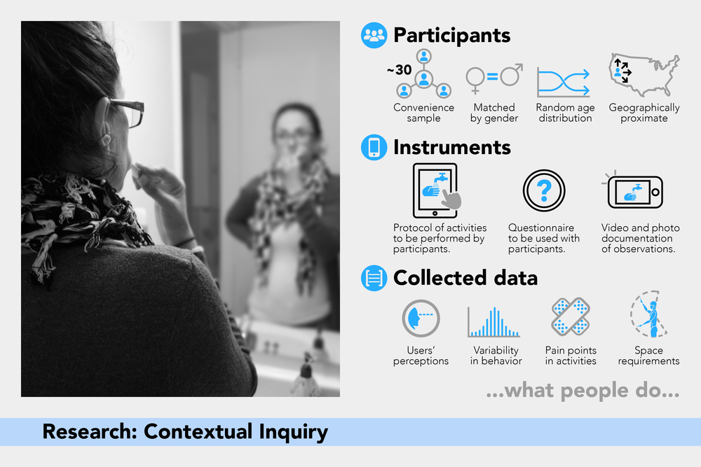 Eco-3: Contextual Inquiry