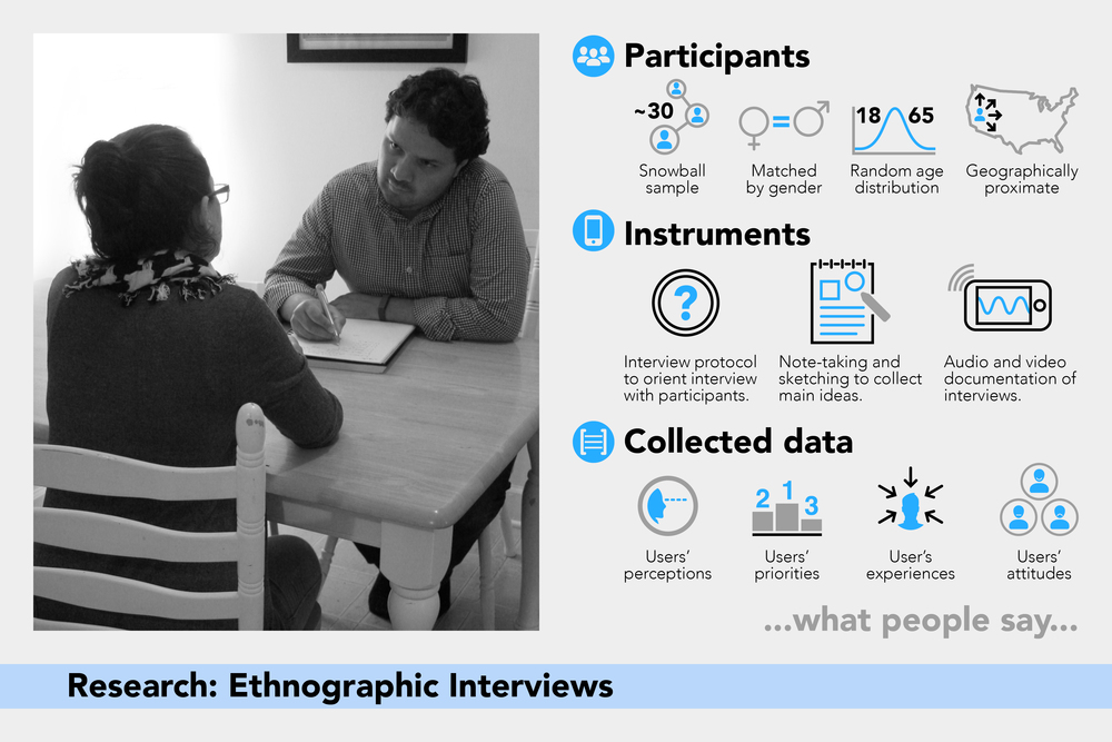 Eco-3: Ethnographic Interviews