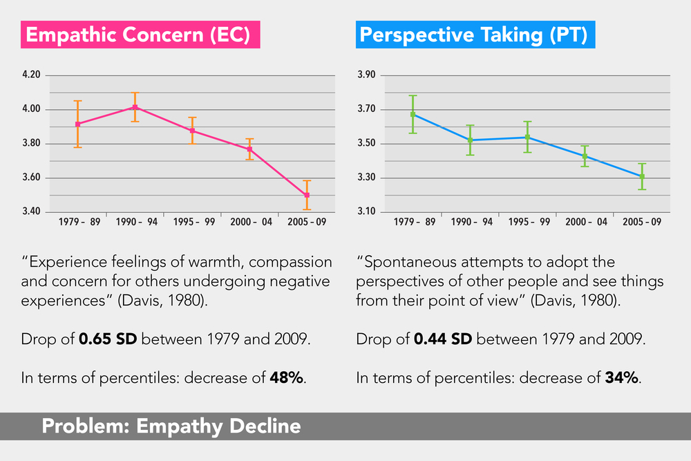 Fostering Empathy: Problem Definition