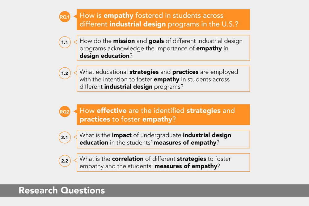 Fostering Empathy: Research Questions