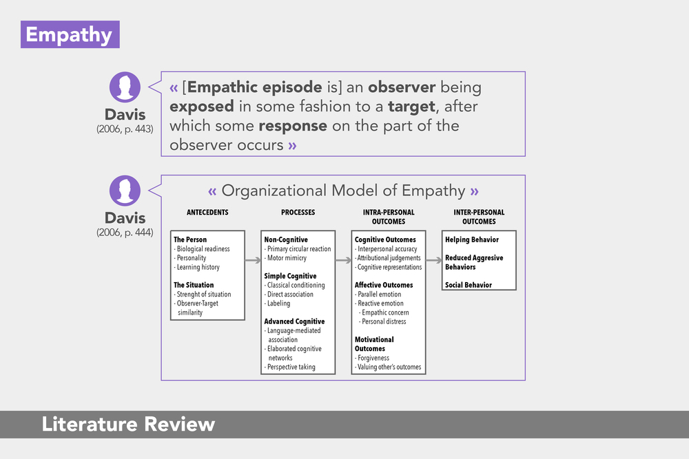 Fostering Empathy: Literature Review