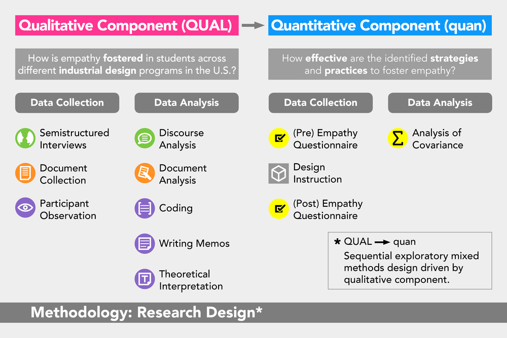 Fostering Empathy: Research Design
