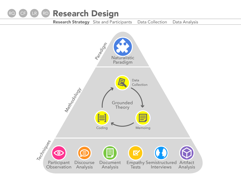 Empathy Expression and Development: Research Design