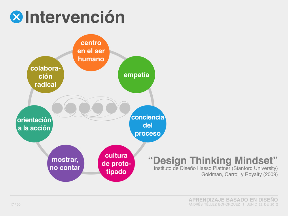 Design Based Learning: Design Thinking Process