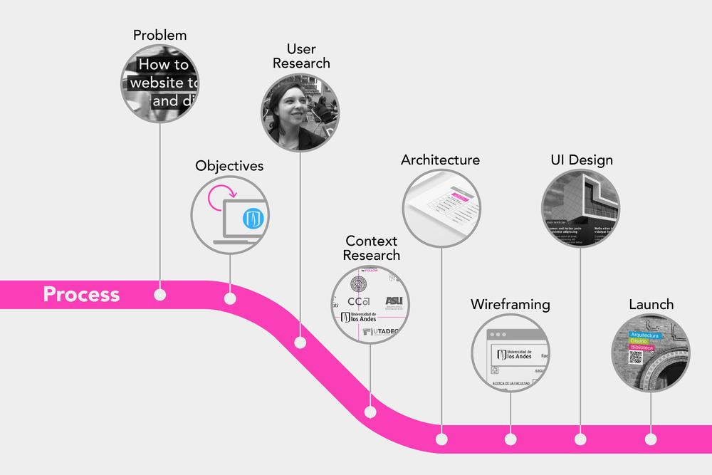 ARQDIS Website: Process