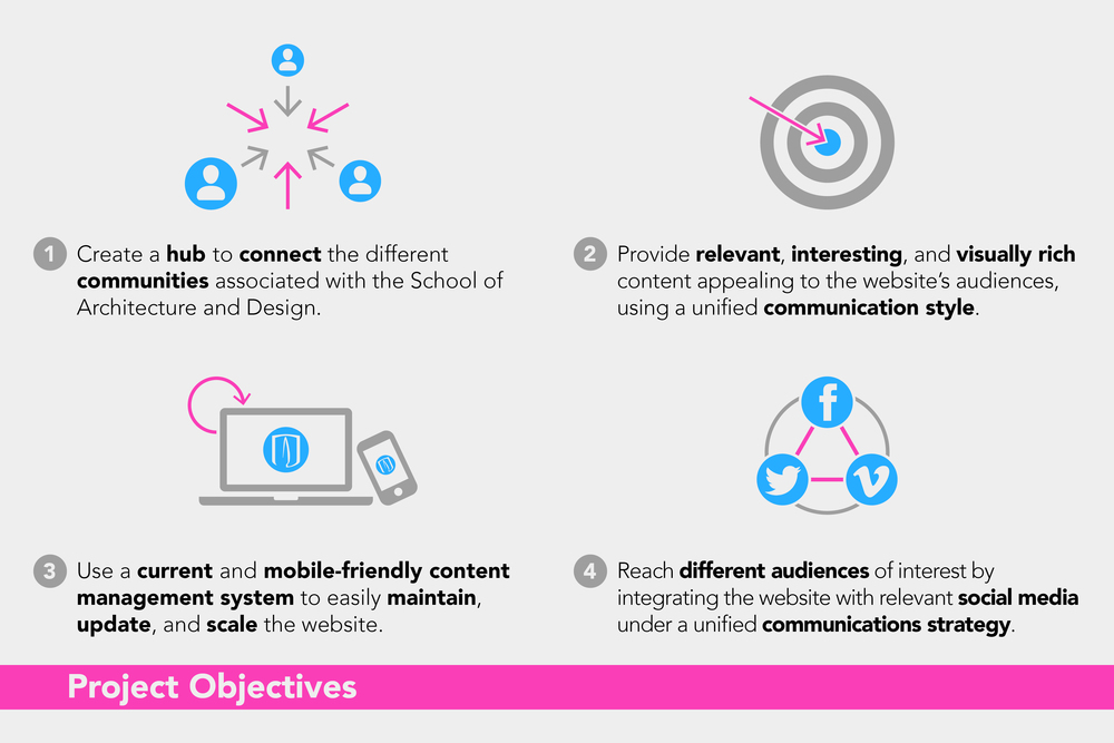 ARQDIS Website: Project Objectives