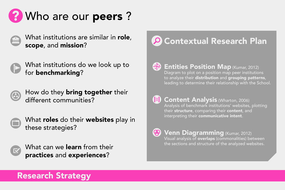 ARQDIS Website: Research Strategy