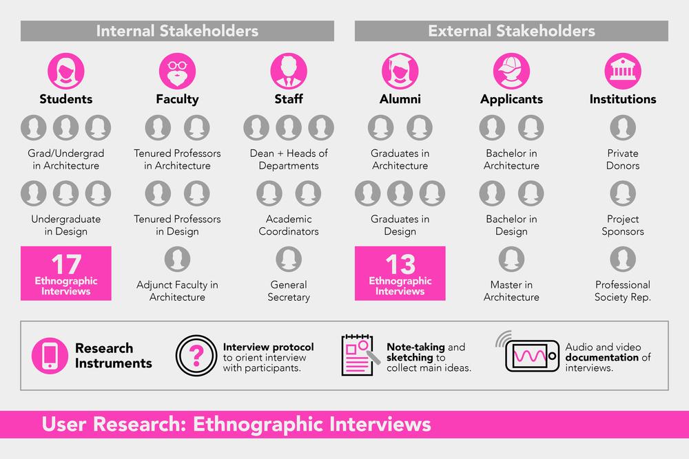 ARQDIS Website: Ethnographic Research