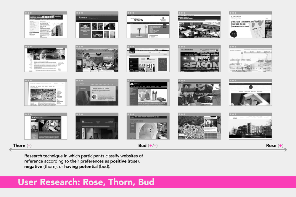 ARQDIS Website: Rose, Thorn, Bud