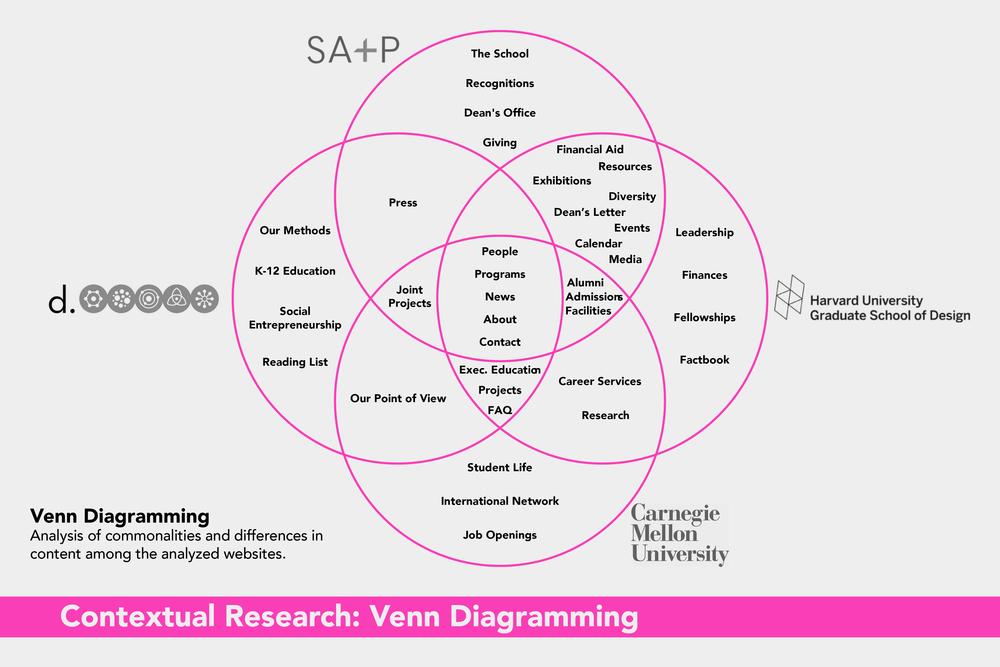 ARQDIS Website: Venn Diagramming