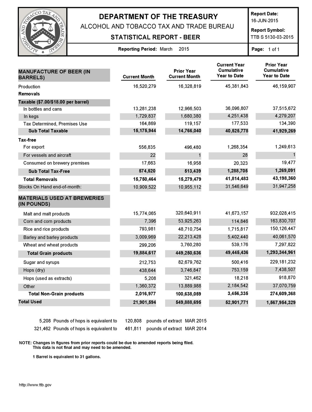 Source:   Alcohol Tobacco Tax and Trade Bureau