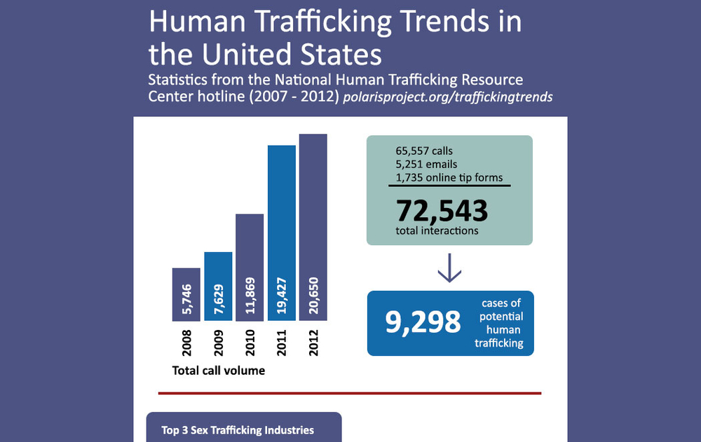 polaris-project-human-trafficking-statistics1.jpg