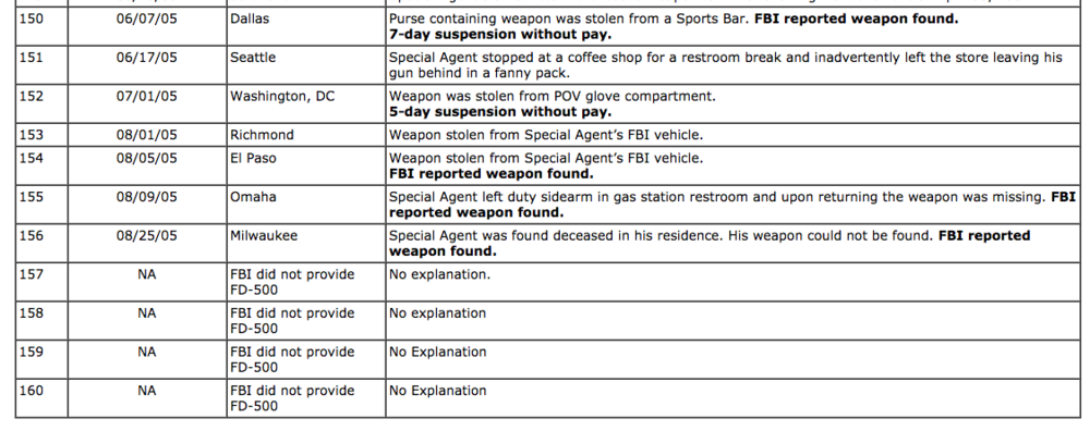 Last portion of IG Table in their audit report for stolen FBI guns.  (Table Date column documents the Date of FD-500).