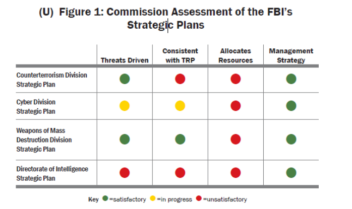 FBI Directorate of Intelligence Strategy flunked three out of four categories.  Having a green Management Strategy means Execs talk a good game but the other flunking marks prove that Executives don't deliver.