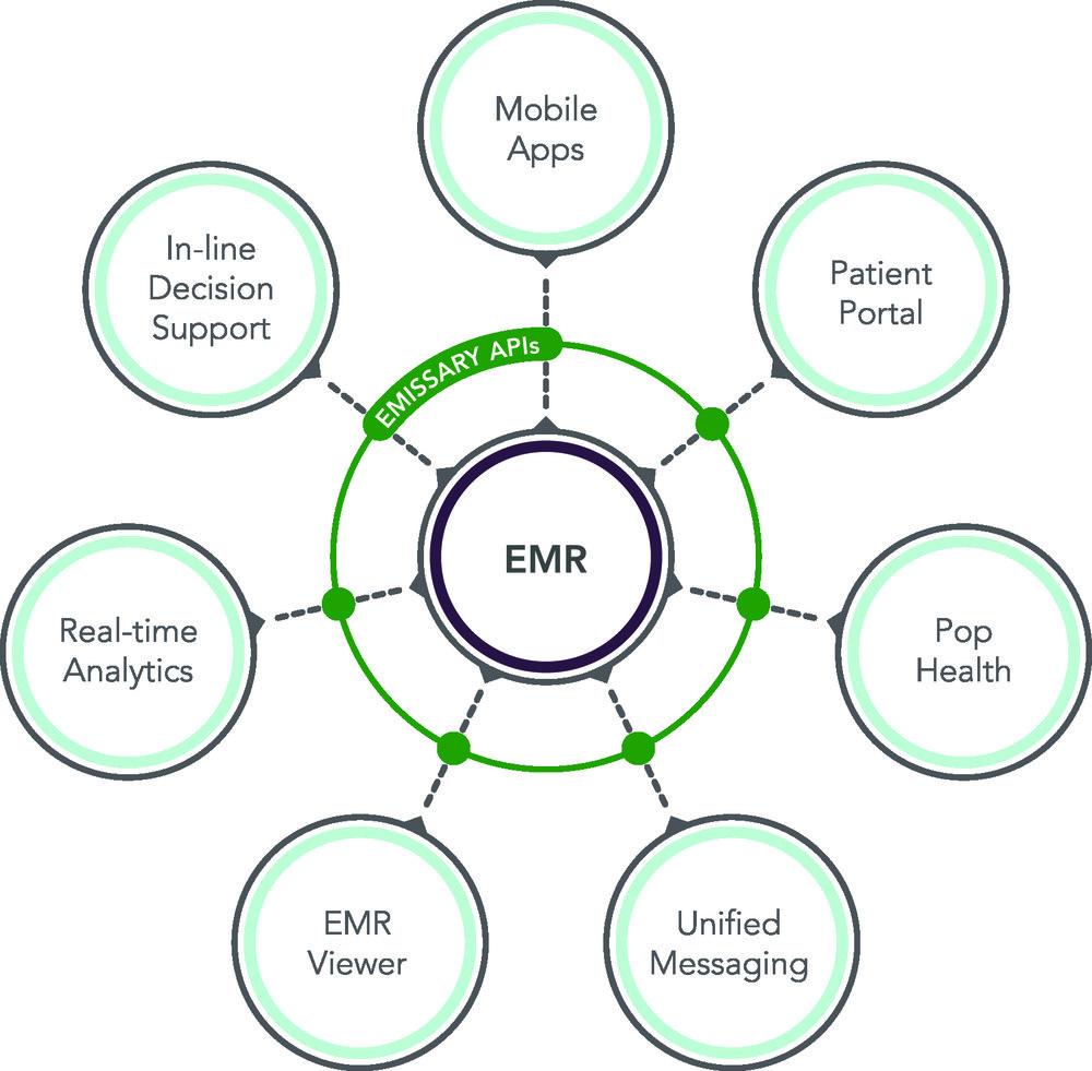 Emissary API Diagram