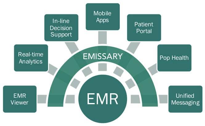 EMR Interoperability Diagram
