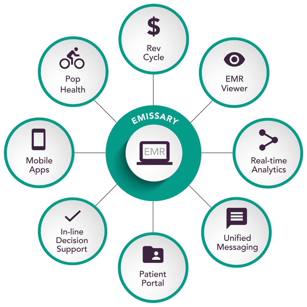 Emissary Healthcare APIs